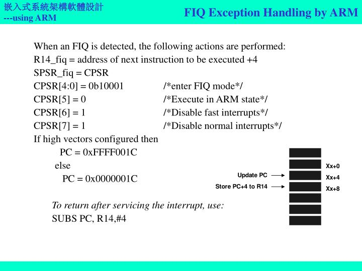 FIQ Exception Handling by ARM