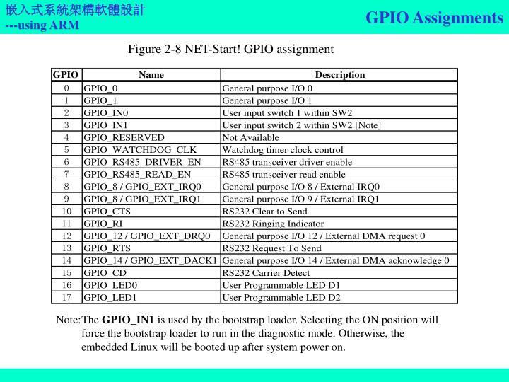 GPIO Assignments