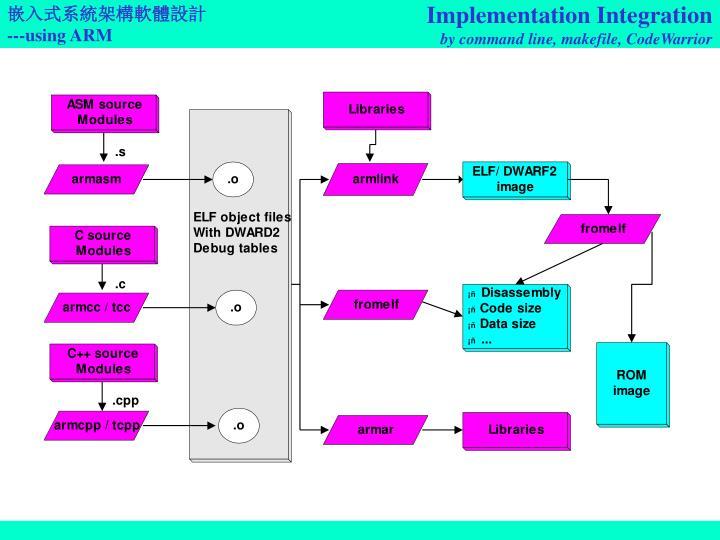 Implementation Integration