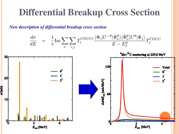 Differential Breakup Cross Section