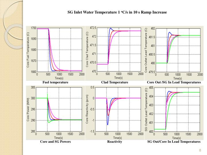 SG Inlet Water Temperature 1