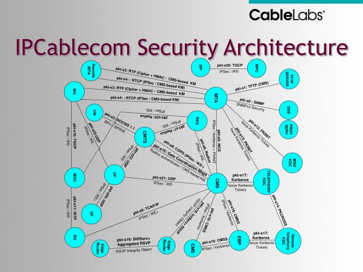 IPCablecom Security Architecture