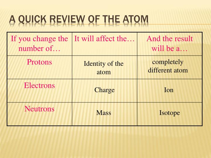 A quick review of the atom