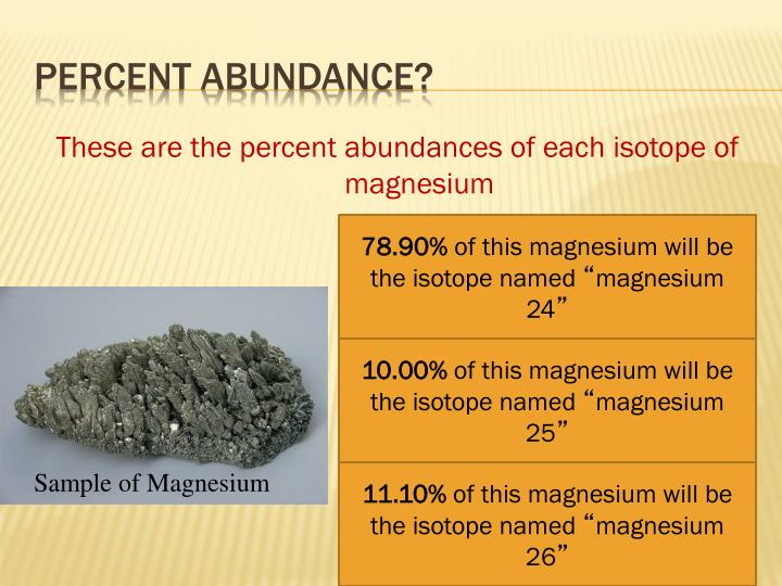 These are the percent abundances of each isotope of magnesium