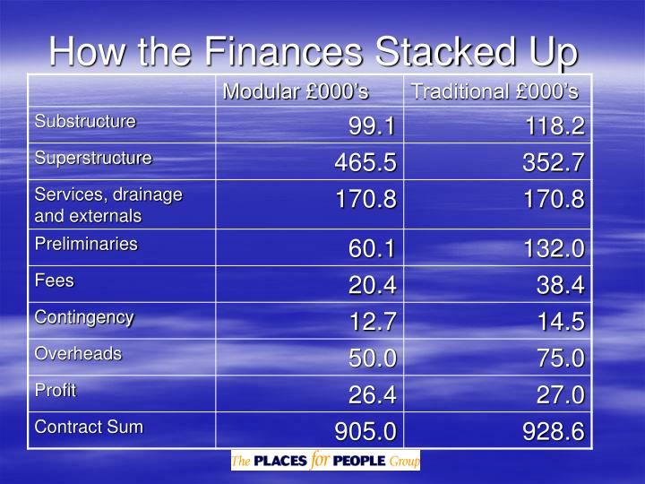 How the Finances Stacked Up