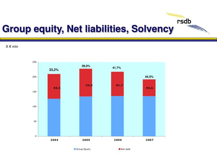 Group equity, Net liabilities, Solvency