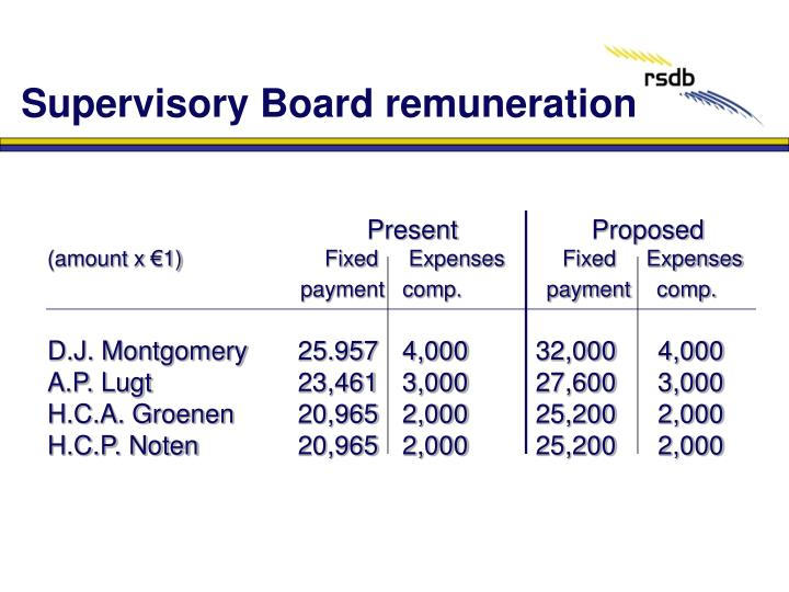 Supervisory Board remuneration