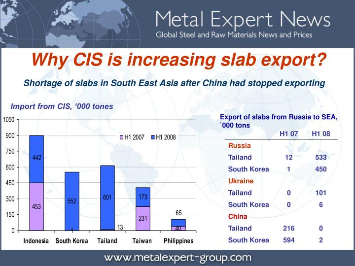Shortage of slabs in South East Asia after China had stopped exporting