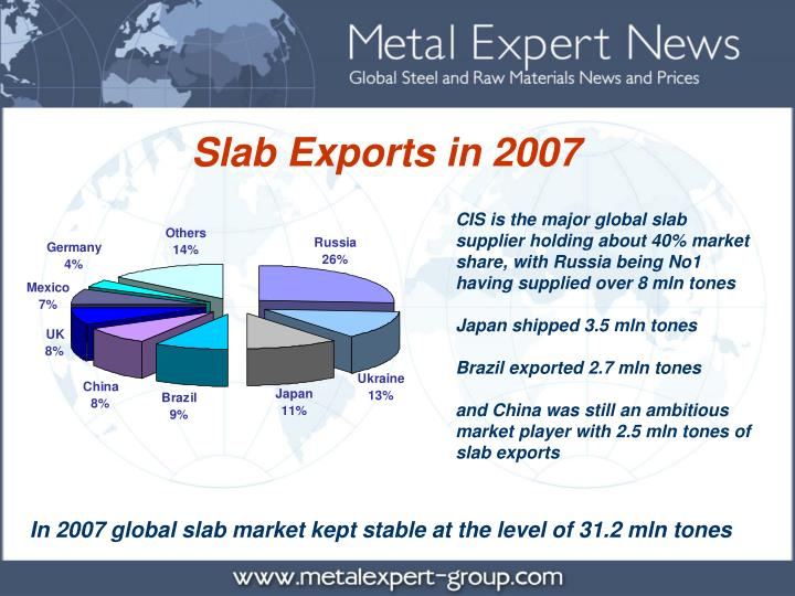 Slab Exports in 2007