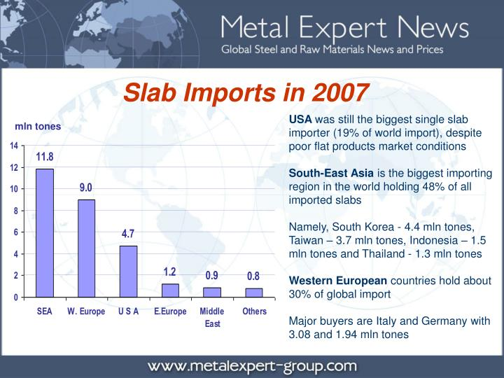 Slab Imports in 2007