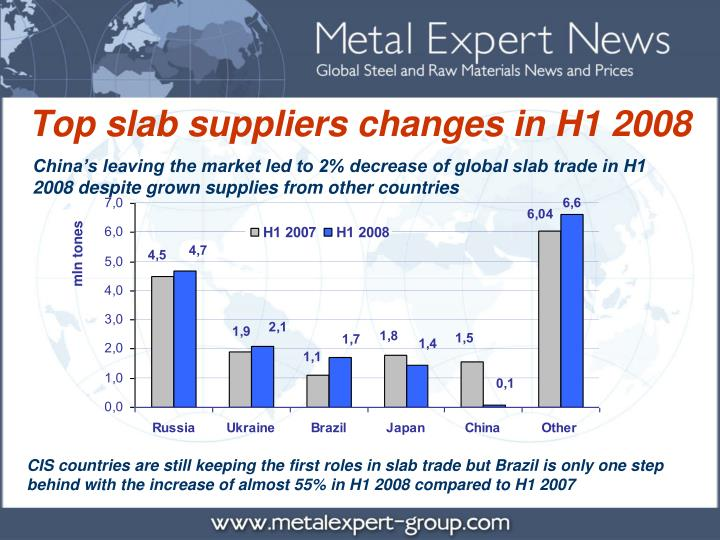Top slab suppliers changes in H1 2008
