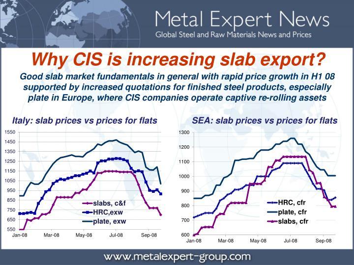 Why CIS is increasing slab export?