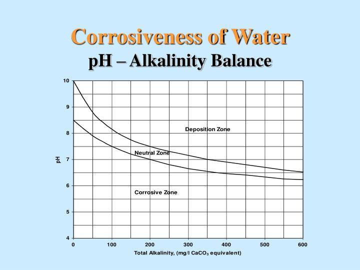 Corrosiveness of Water