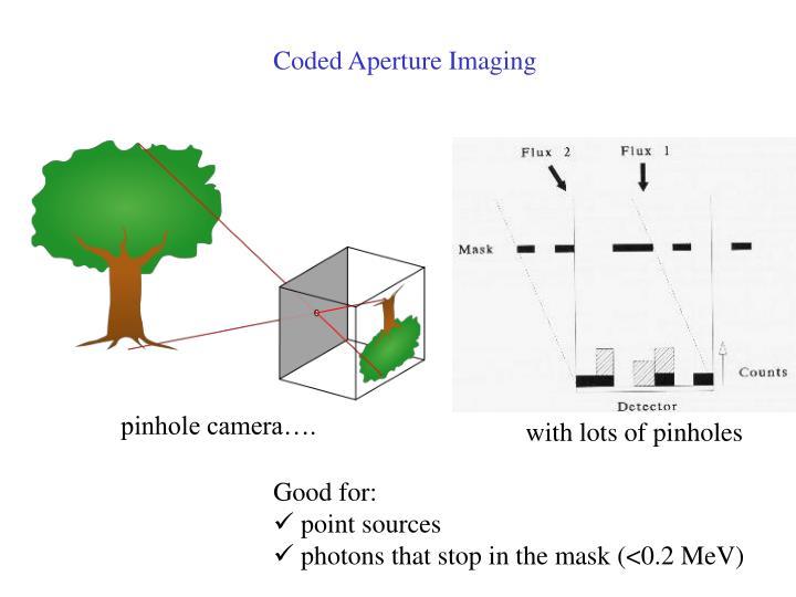 Coded Aperture Imaging