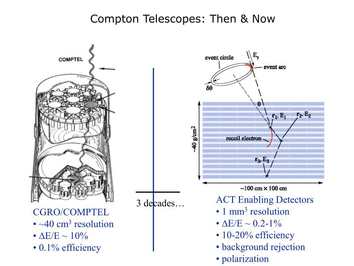 Compton Telescopes: Then & Now