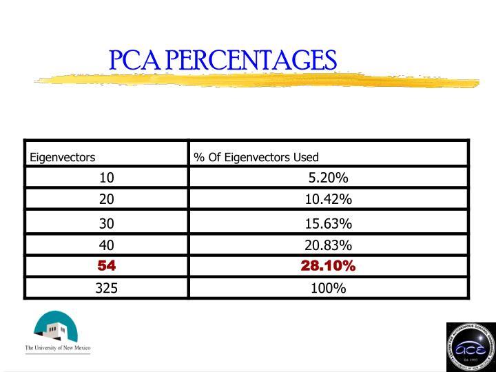 PCA PERCENTAGES