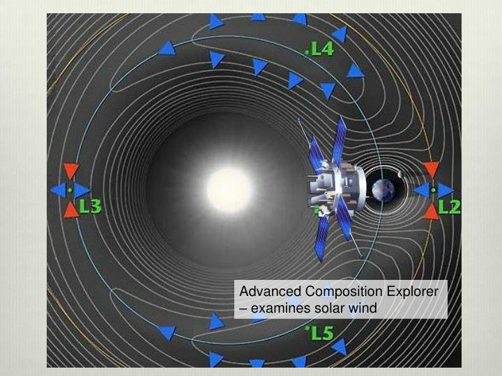 Advanced Composition Explorer – examines solar wind