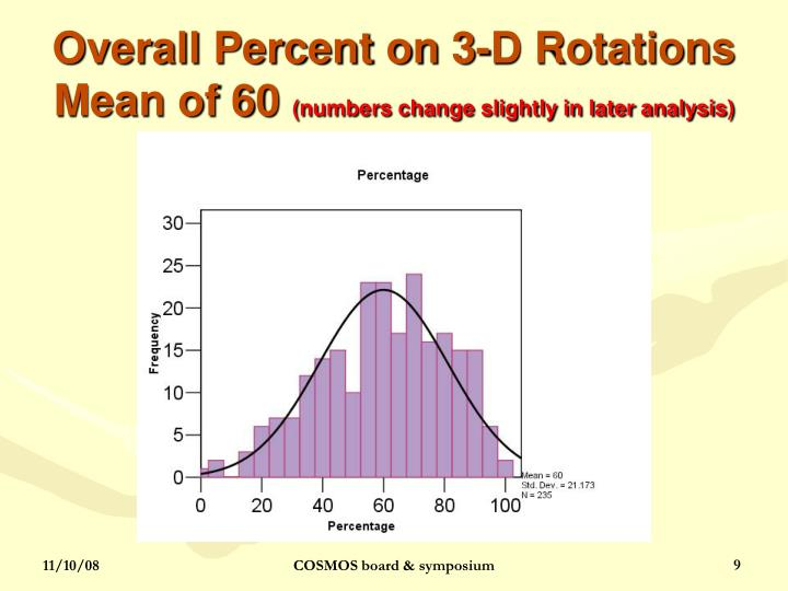 Overall Percent on 3-D Rotations