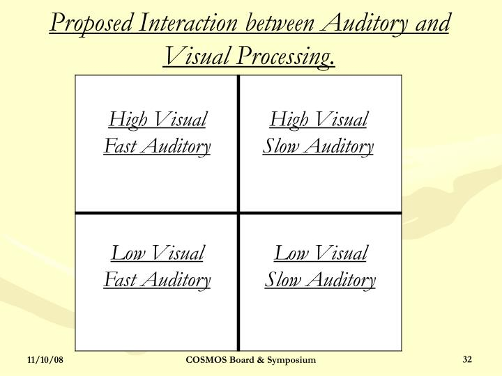 Proposed Interaction between Auditory and Visual Processing.