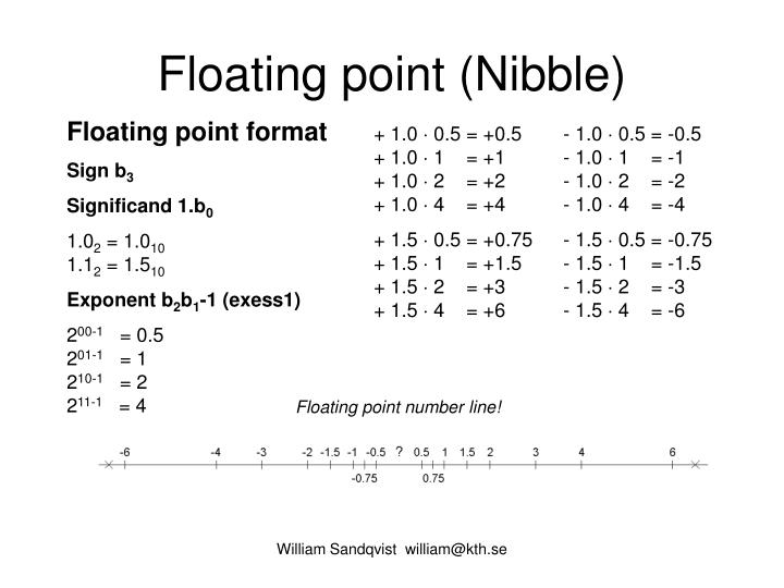 Floating point (Nibble)