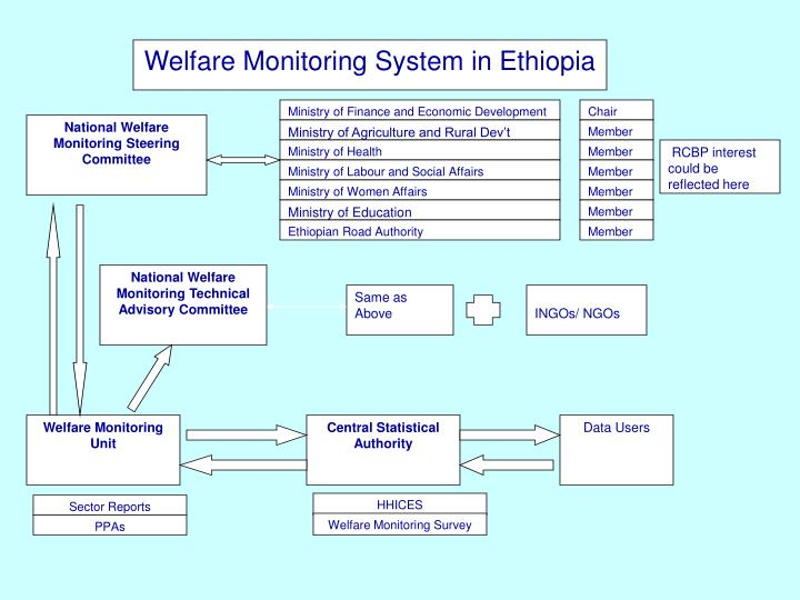 Welfare Monitoring System in Ethiopia