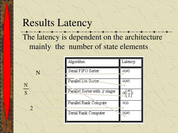 Results Latency