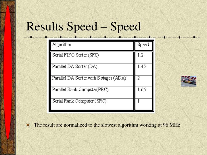 Results Speed – Speed