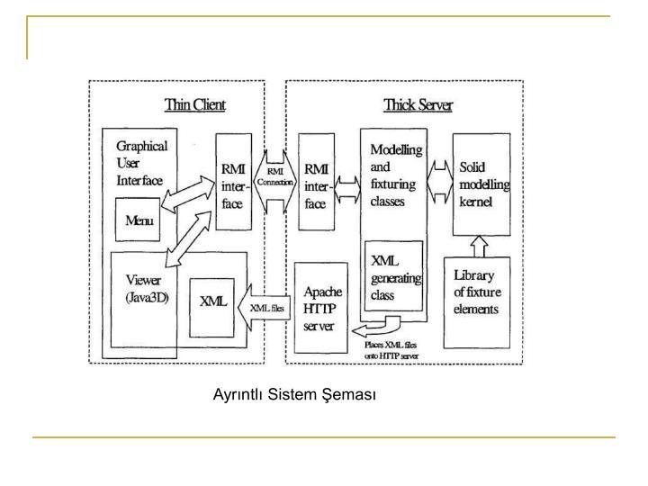 Ayrıntlı Sistem Şeması