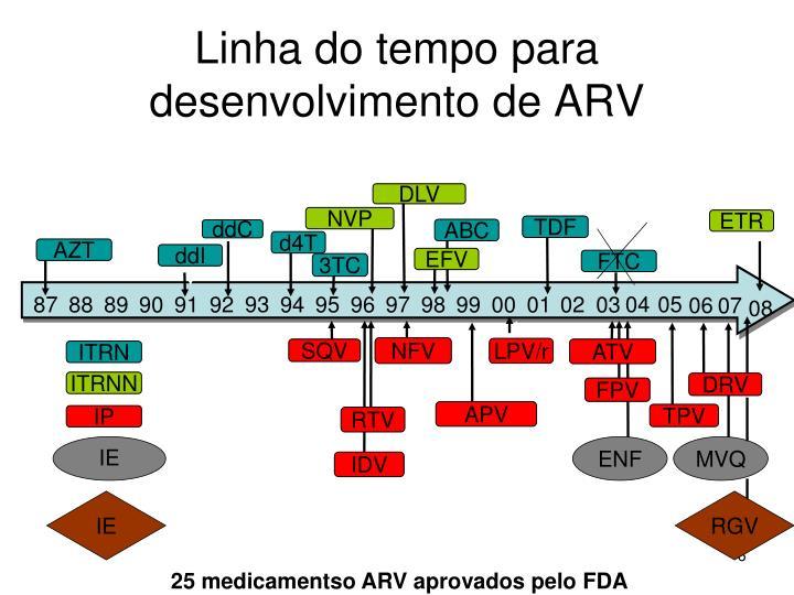 Linha do tempo para desenvolvimento de ARV