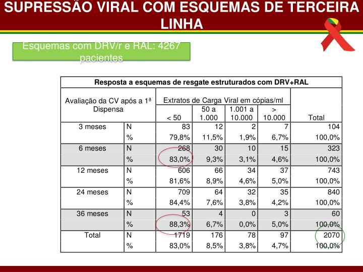 SUPRESSÃO VIRAL COM ESQUEMAS DE TERCEIRA  LINHA