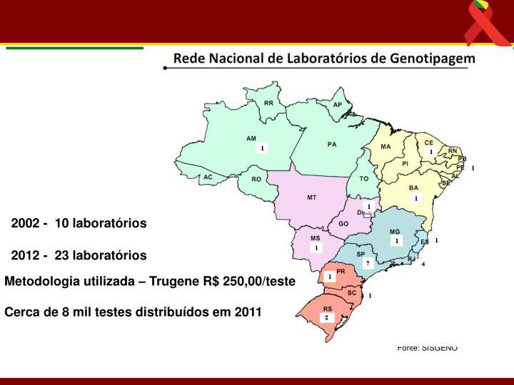 2002 -  10 laboratórios