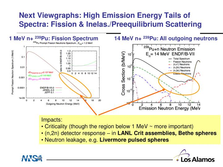 Next Viewgraphs: High Emission Energy Tails of Spectra: Fission & Inelas./Preequilibrium Scattering