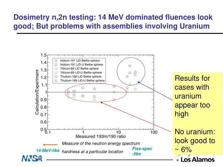 Dosimetry n,2n testing: 14 MeV dominated fluences look good; But problems with assemblies involving Uranium