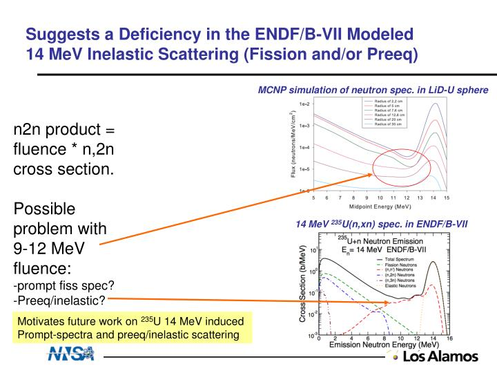 Suggests a Deficiency in the ENDF/B-VII Modeled