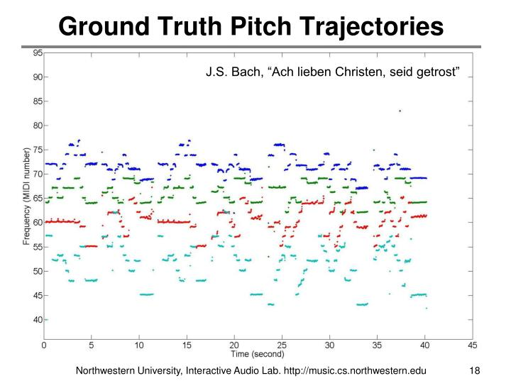 Ground Truth Pitch Trajectories