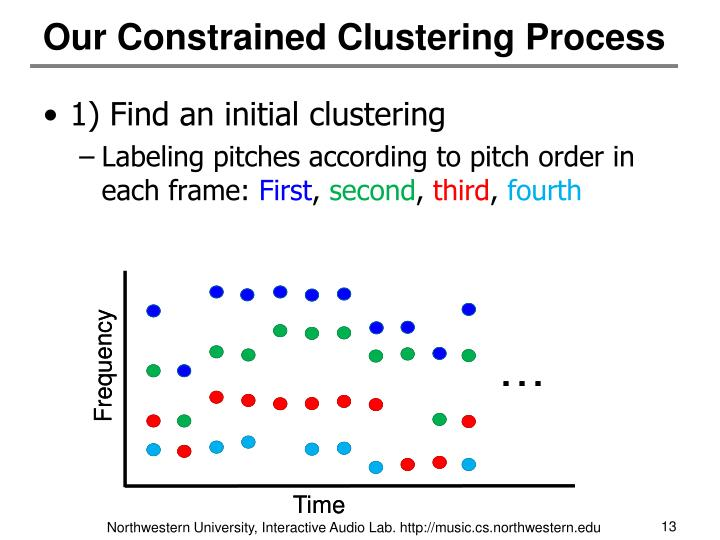 Our Constrained Clustering Process
