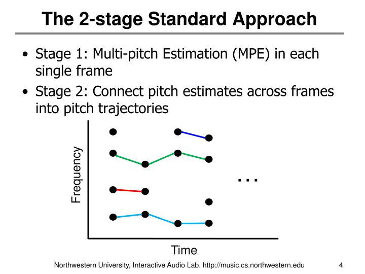 The 2-stage Standard Approach