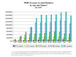 fers average account balances by age and tenure july 2007