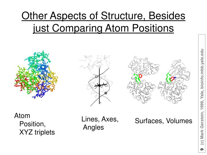 Atom Position, XYZ triplets