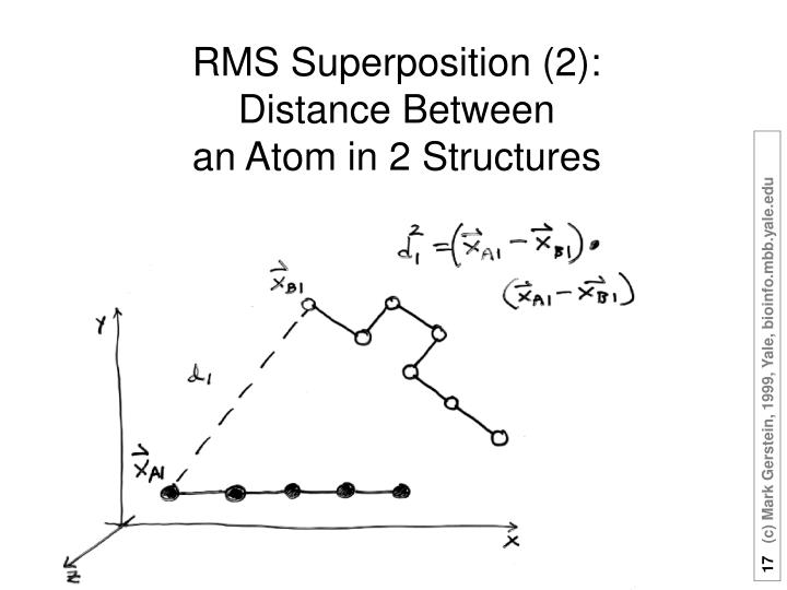 RMS Superposition (2):