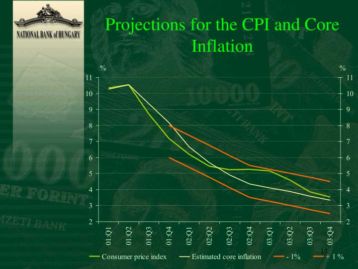 Projections for the CPI and Core Inflation