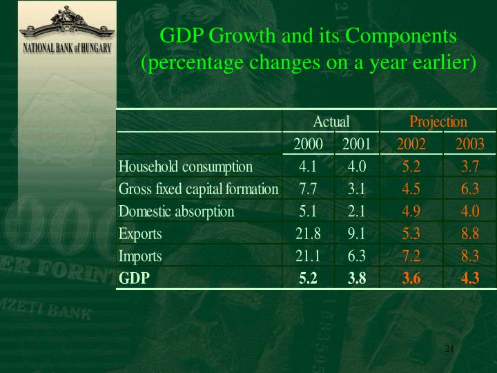 GDP Growth and its Components