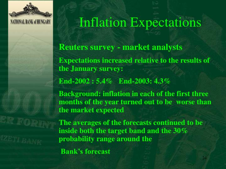 Inflation Expectations