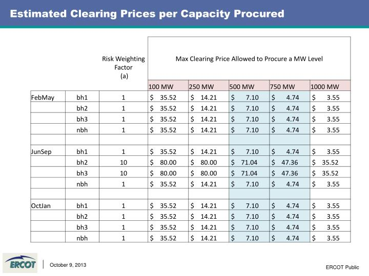 Estimated Clearing Prices per Capacity Procured