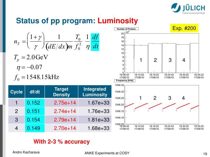 Status of pp program: