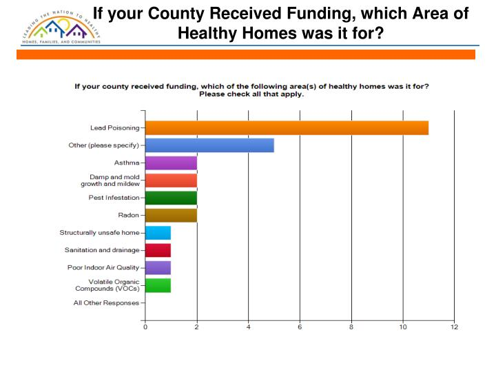 If your County Received Funding, which Area of Healthy Homes was it for?