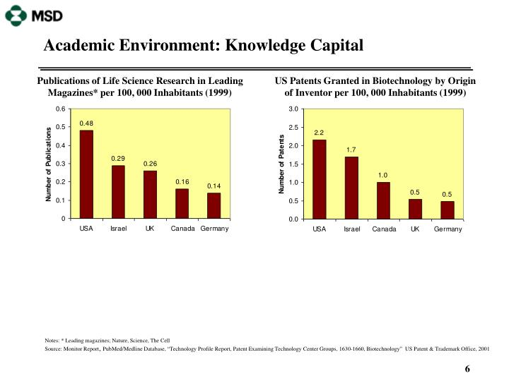 Academic Environment: Knowledge Capital