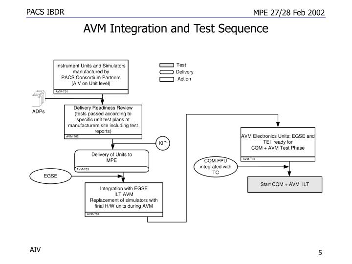 AVM Integration and Test Sequence