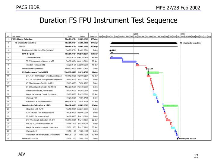 Duration FS FPU Instrument Test Sequence