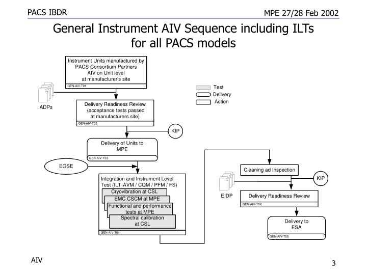 General instrument aiv sequence including ilts for all pacs models